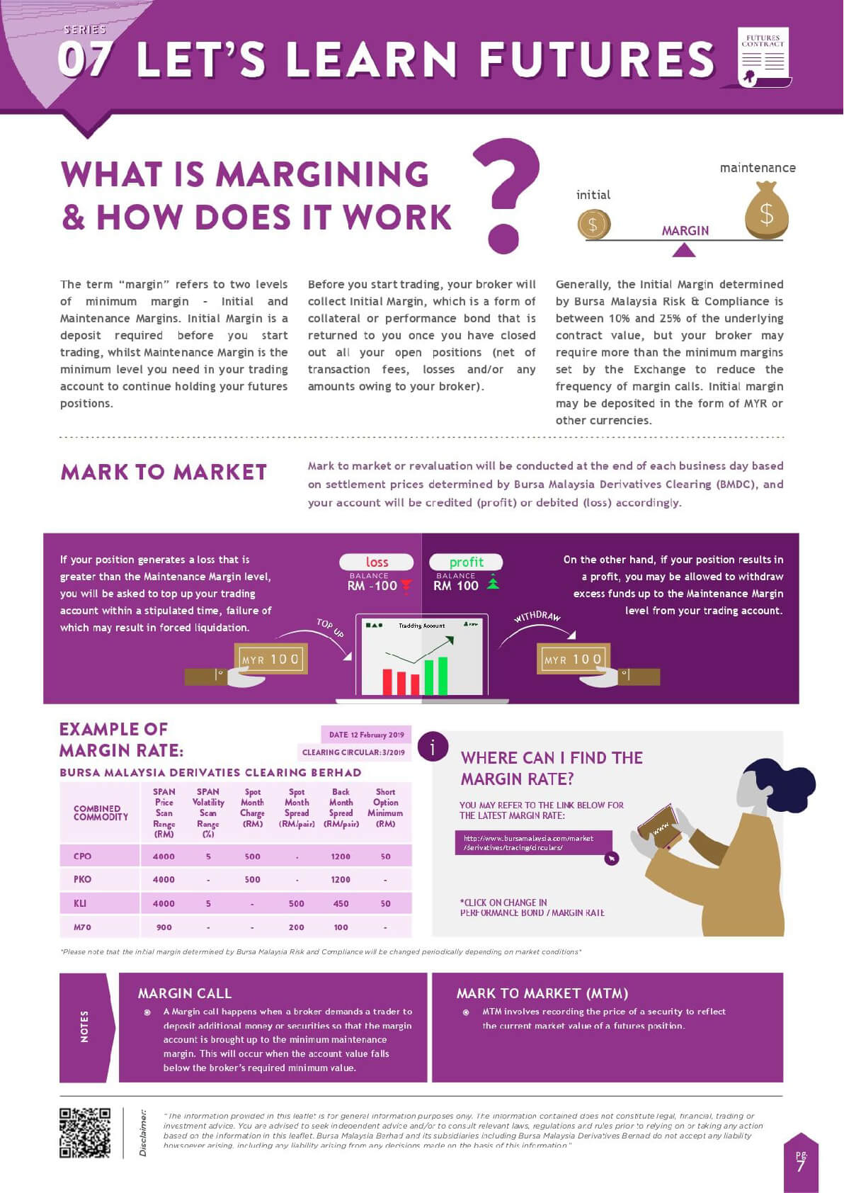 Let's Learn Futures - Infographic Series 07