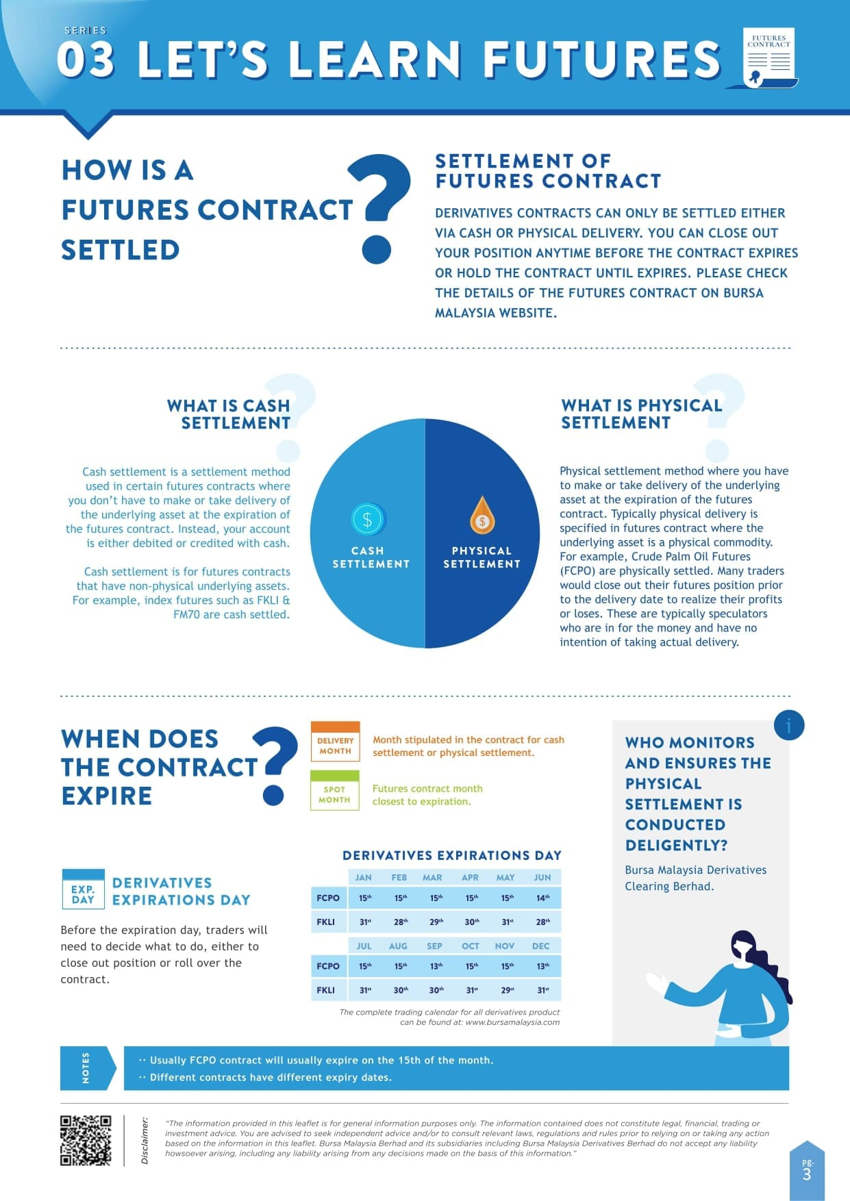 Let's Learn Futures – Infographic Series 03